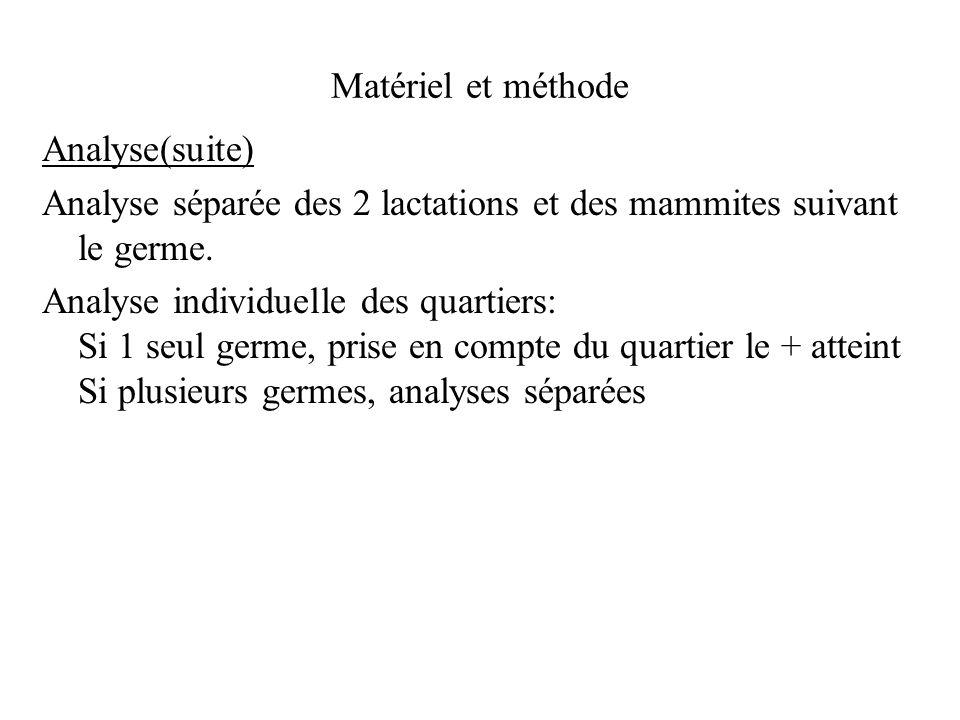 Matériel et méthode Analyse(suite) Analyse séparée des 2 lactations et des mammites suivant le germe. Analyse individuelle des quartiers: Si 1 seul ge