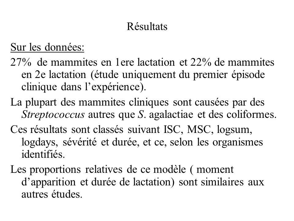 Résultats Sur les données: 27% de mammites en 1ere lactation et 22% de mammites en 2e lactation (étude uniquement du premier épisode clinique dans lex