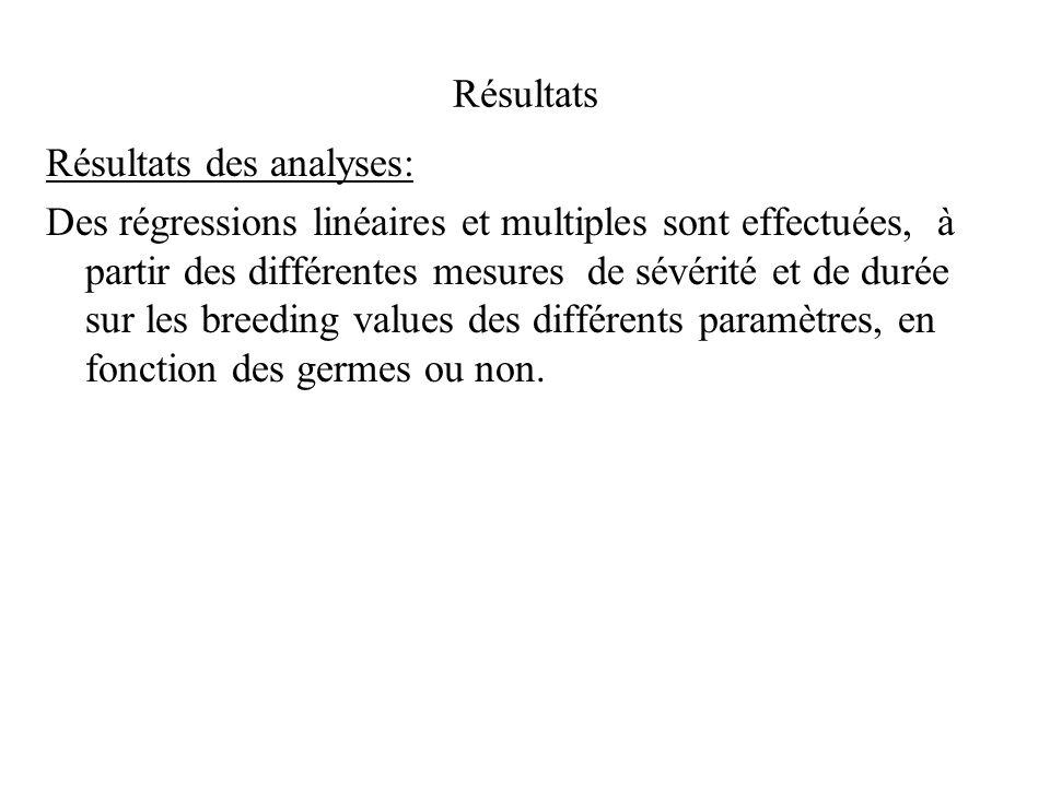 Résultats Résultats des analyses: Des régressions linéaires et multiples sont effectuées, à partir des différentes mesures de sévérité et de durée sur