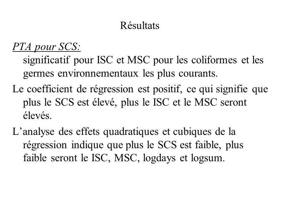 Résultats PTA pour SCS: significatif pour ISC et MSC pour les coliformes et les germes environnementaux les plus courants. Le coefficient de régressio