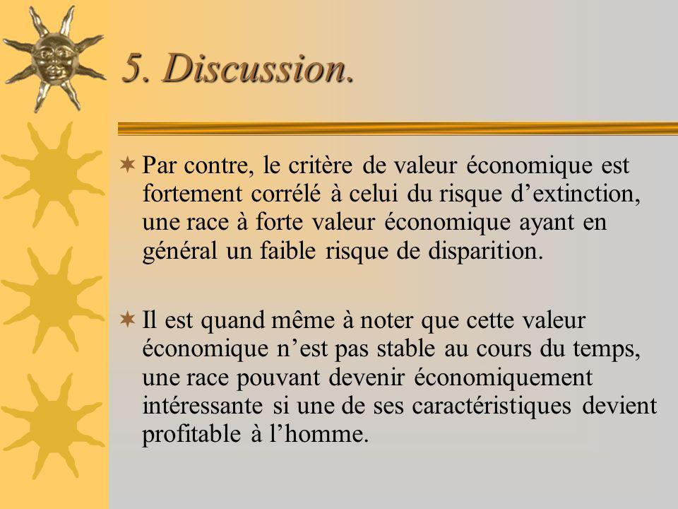5. Discussion. Par contre, le critère de valeur économique est fortement corrélé à celui du risque dextinction, une race à forte valeur économique aya