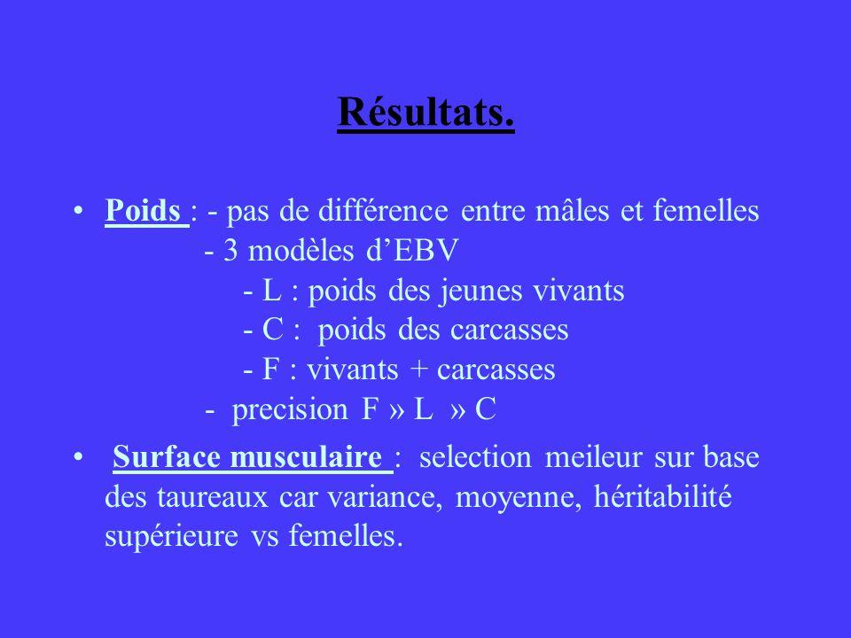 Résultats. Poids : - pas de différence entre mâles et femelles - 3 modèles dEBV - L : poids des jeunes vivants - C : poids des carcasses - F : vivants