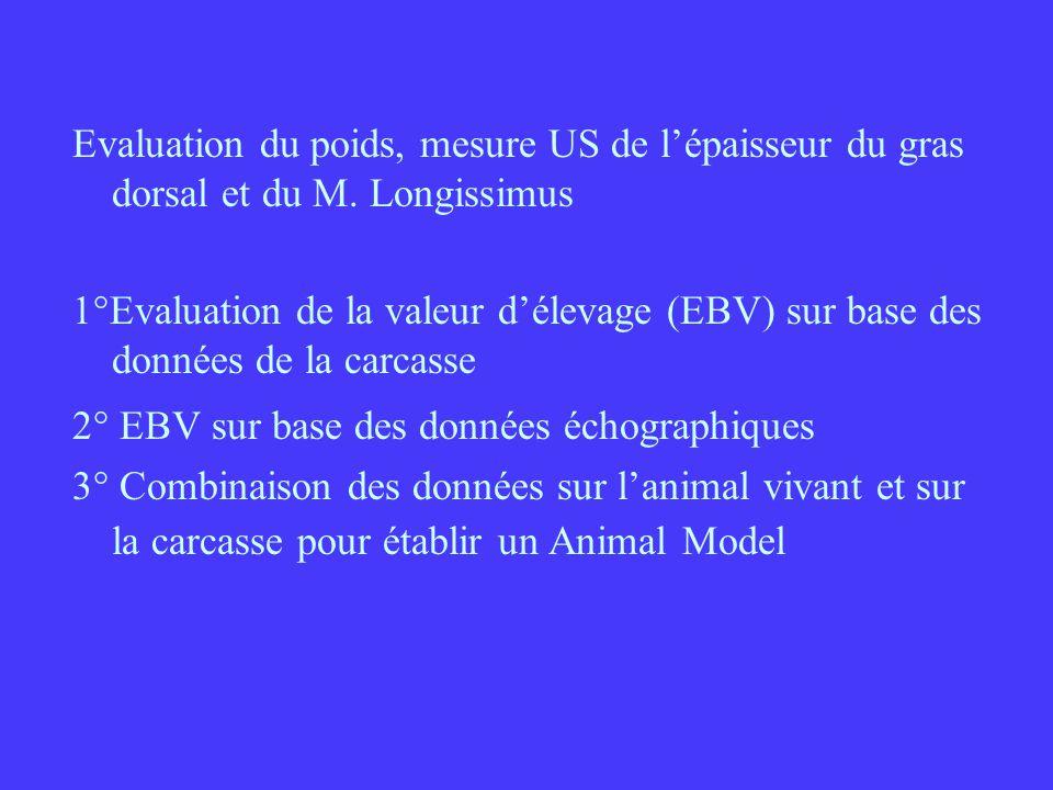 Evaluation du poids, mesure US de lépaisseur du gras dorsal et du M. Longissimus 1°Evaluation de la valeur délevage (EBV) sur base des données de la c