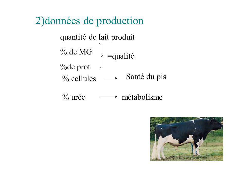 2)données de production quantité de lait produit % de MG %de prot =qualité % cellules Santé du pis % uréemétabolisme