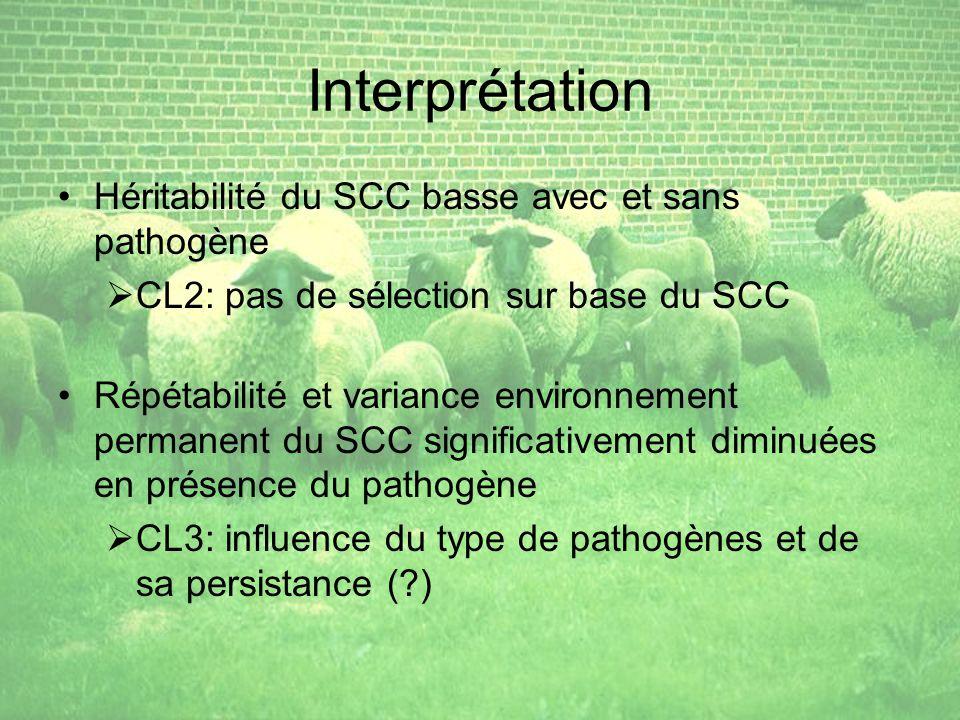 Interprétation Héritabilité du SCC basse avec et sans pathogène CL2: pas de sélection sur base du SCC Répétabilité et variance environnement permanent du SCC significativement diminuées en présence du pathogène CL3: influence du type de pathogènes et de sa persistance (?)