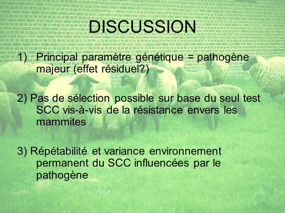 DISCUSSION 1)Principal paramètre génétique = pathogène majeur (effet résiduel?) 2) Pas de sélection possible sur base du seul test SCC vis-à-vis de la résistance envers les mammites 3) Répétabilité et variance environnement permanent du SCC influencées par le pathogène