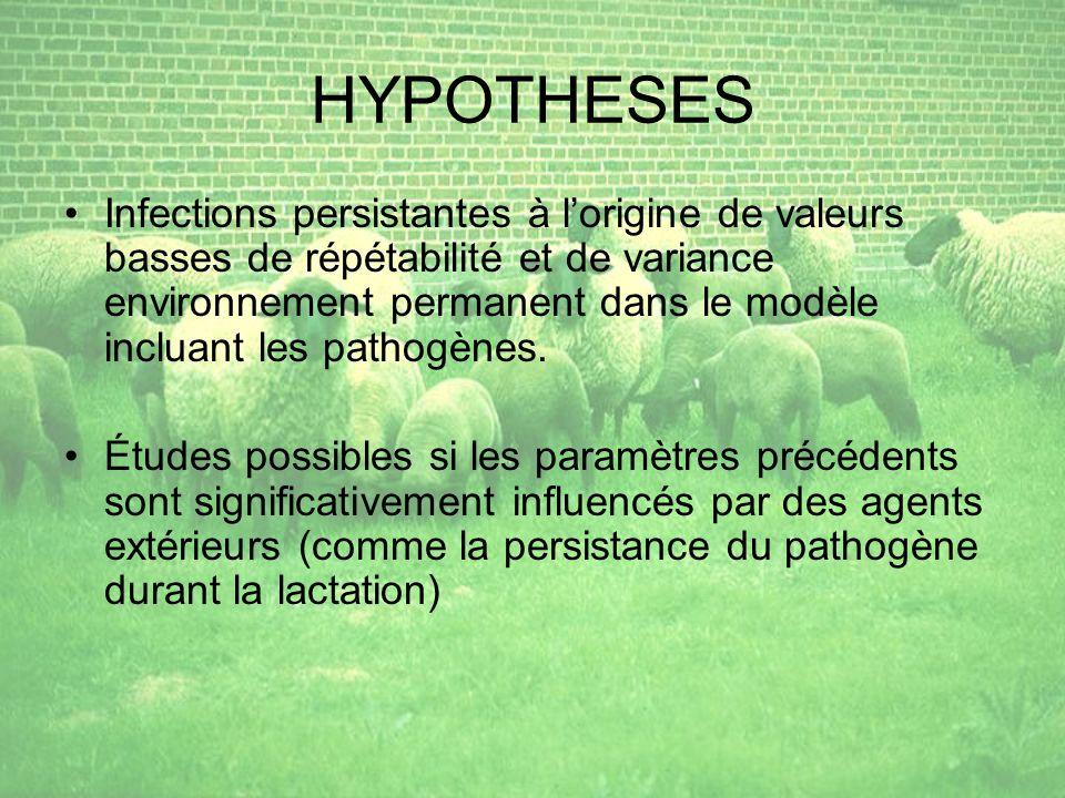 HYPOTHESES Infections persistantes à lorigine de valeurs basses de répétabilité et de variance environnement permanent dans le modèle incluant les pathogènes.