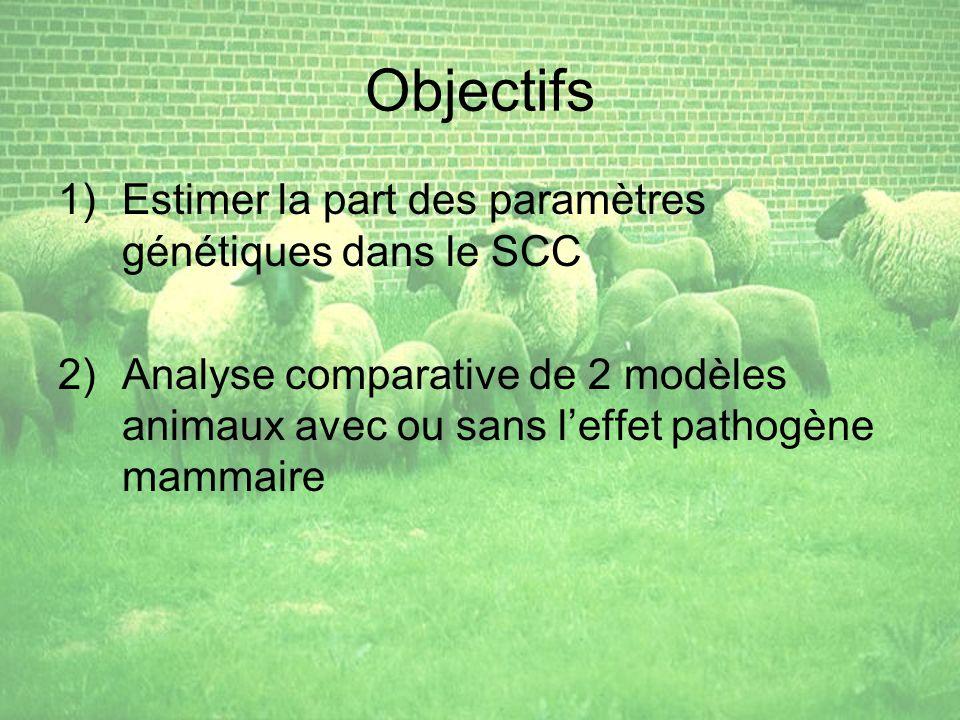 Objectifs 1)Estimer la part des paramètres génétiques dans le SCC 2)Analyse comparative de 2 modèles animaux avec ou sans leffet pathogène mammaire