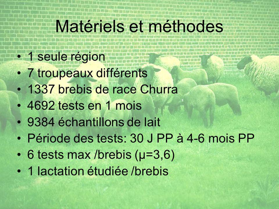 Matériels et méthodes 1 seule région 7 troupeaux différents 1337 brebis de race Churra 4692 tests en 1 mois 9384 échantillons de lait Période des tests: 30 J PP à 4-6 mois PP 6 tests max /brebis (µ=3,6) 1 lactation étudiée /brebis