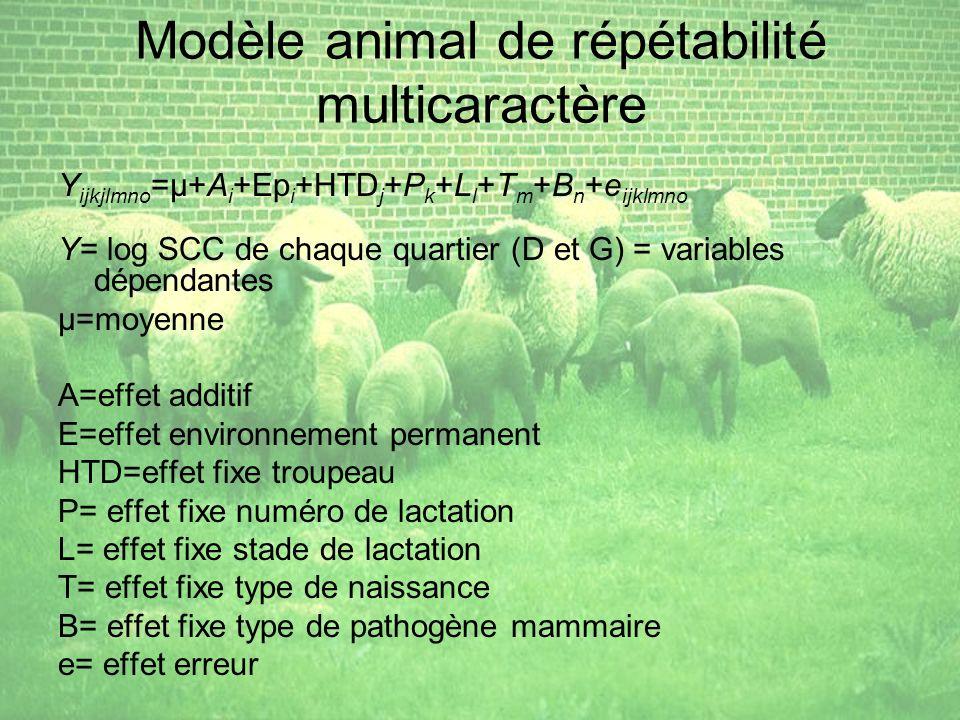 Modèle animal de répétabilité multicaractère Y ijkjlmno =µ+A i +Ep i +HTD j +P k +L l +T m +B n +e ijklmno Y= log SCC de chaque quartier (D et G) = variables dépendantes µ=moyenne A=effet additif E=effet environnement permanent HTD=effet fixe troupeau P= effet fixe numéro de lactation L= effet fixe stade de lactation T= effet fixe type de naissance B= effet fixe type de pathogène mammaire e= effet erreur