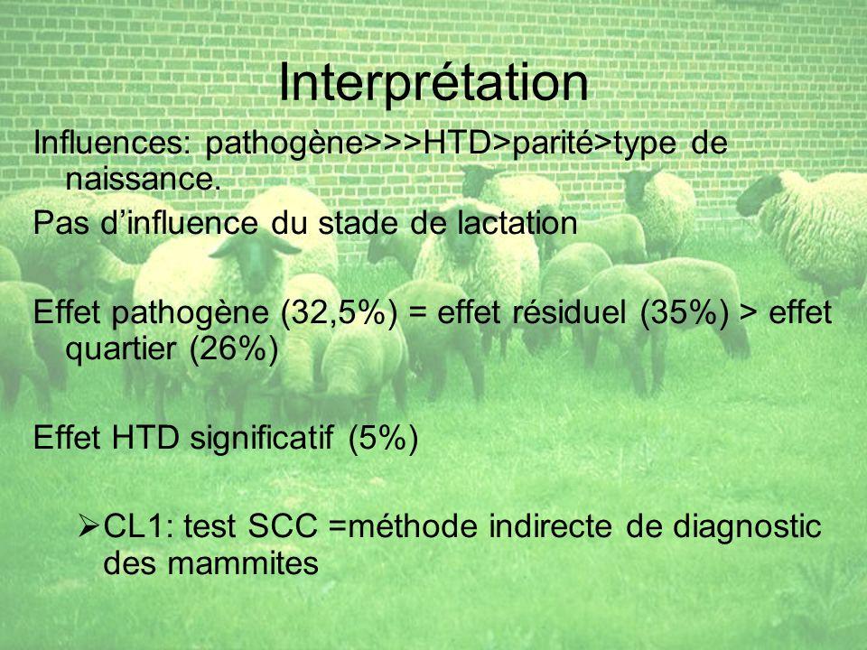 Interprétation Influences: pathogène>>>HTD>parité>type de naissance.
