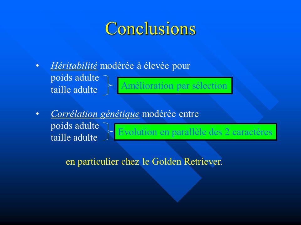 Conclusions Héritabilité modérée à élevée pour poids adulte taille adulte Corrélation génétique modérée entre poids adulte taille adulte en particulie