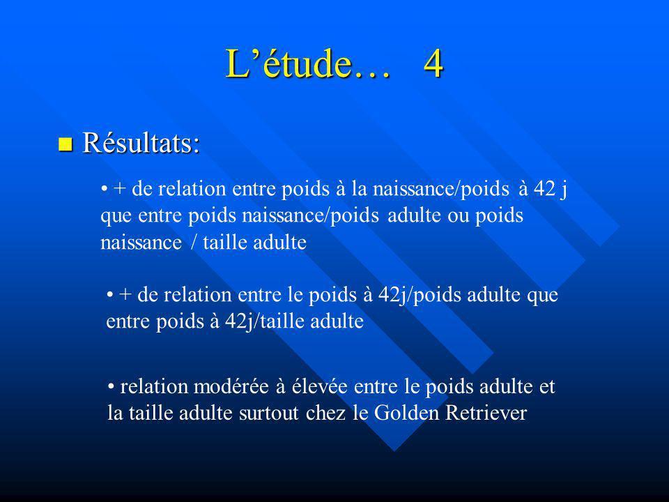 Létude… 4 Résultats: Résultats: + de relation entre poids à la naissance/poids à 42 j que entre poids naissance/poids adulte ou poids naissance / tail