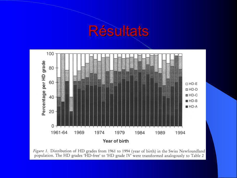 Composants de la variance et paramètres génétiques Pourquoi avoir choisi le modèle 2 .