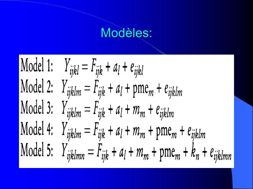 Echelles de gradation:
