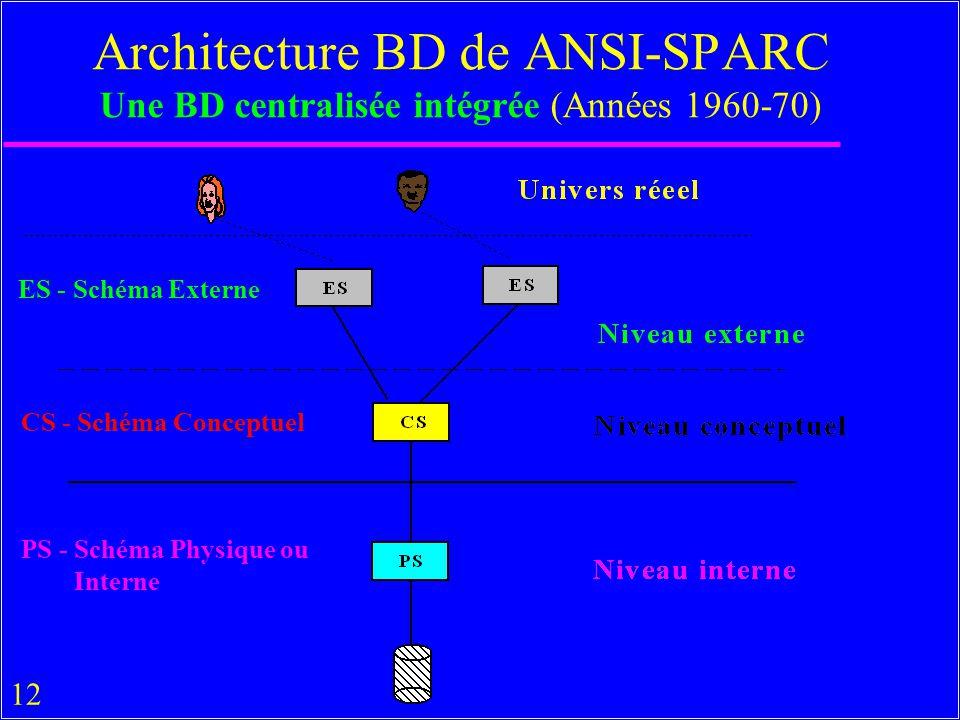 12 Architecture BD de ANSI-SPARC Une BD centralisée intégrée (Années 1960-70) ES - Schéma Externe CS - Schéma Conceptuel PS - Schéma Physique ou Interne