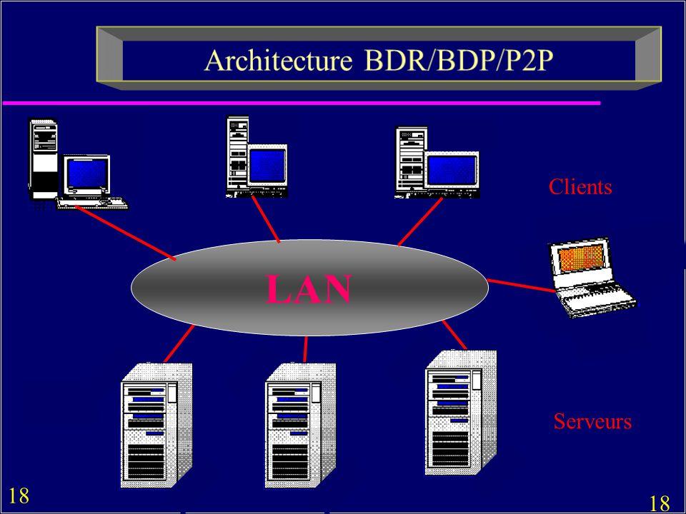 18 LAN Serveurs Clients