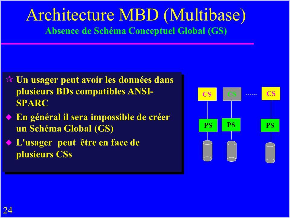 24 ¶Un usager peut avoir les données dans plusieurs BDs compatibles ANSI- SPARC u En général il sera impossible de créer un Schéma Global (GS) u L usager peut être en face de plusieurs CSs ¶Un usager peut avoir les données dans plusieurs BDs compatibles ANSI- SPARC u En général il sera impossible de créer un Schéma Global (GS) u L usager peut être en face de plusieurs CSs Architecture MBD (Multibase) Absence de Schéma Conceptuel Global (GS) CS PS