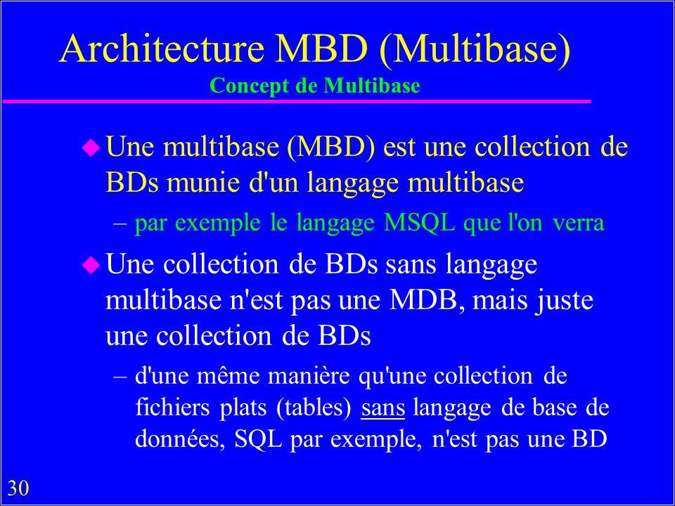 30 Architecture MBD (Multibase) Concept de Multibase u Une multibase (MBD) est une collection de BDs munie d un langage multibase –par exemple le langage MSQL que l on verra u Une collection de BDs sans langage multibase n est pas une MDB, mais juste une collection de BDs –d une même manière qu une collection de fichiers plats (tables) sans langage de base de données, SQL par exemple, n est pas une BD