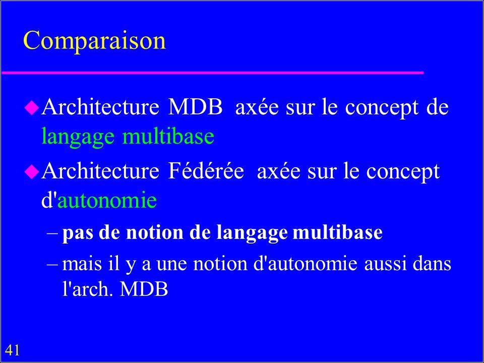 41 Comparaison u Architecture MDB axée sur le concept de langage multibase u Architecture Fédérée axée sur le concept d autonomie –pas de notion de langage multibase –mais il y a une notion d autonomie aussi dans l arch.