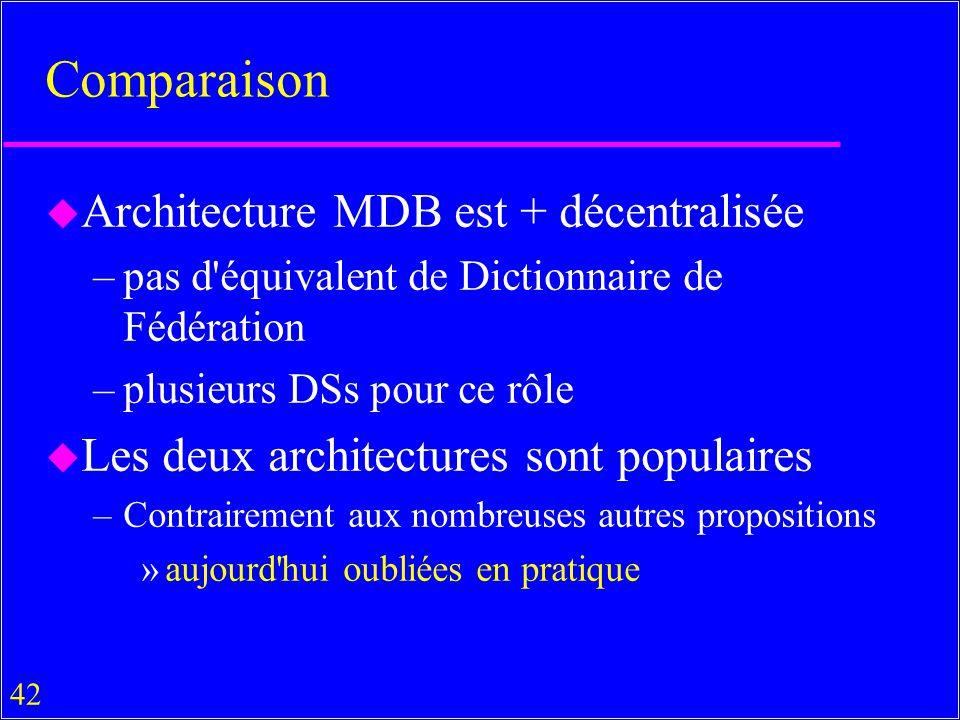 42 Comparaison u Architecture MDB est + décentralisée –pas d équivalent de Dictionnaire de Fédération –plusieurs DSs pour ce rôle u Les deux architectures sont populaires –Contrairement aux nombreuses autres propositions »aujourd hui oubliées en pratique