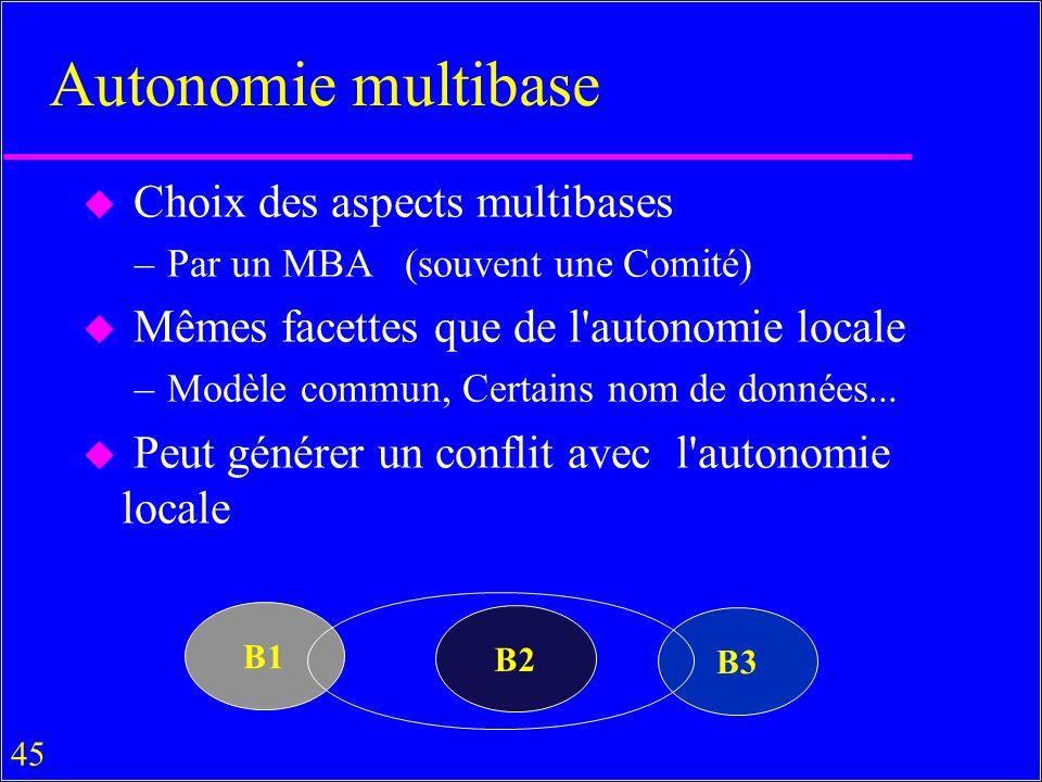 45 Autonomie multibase u Choix des aspects multibases –Par un MBA (souvent une Comité) u Mêmes facettes que de l autonomie locale –Modèle commun, Certains nom de données...