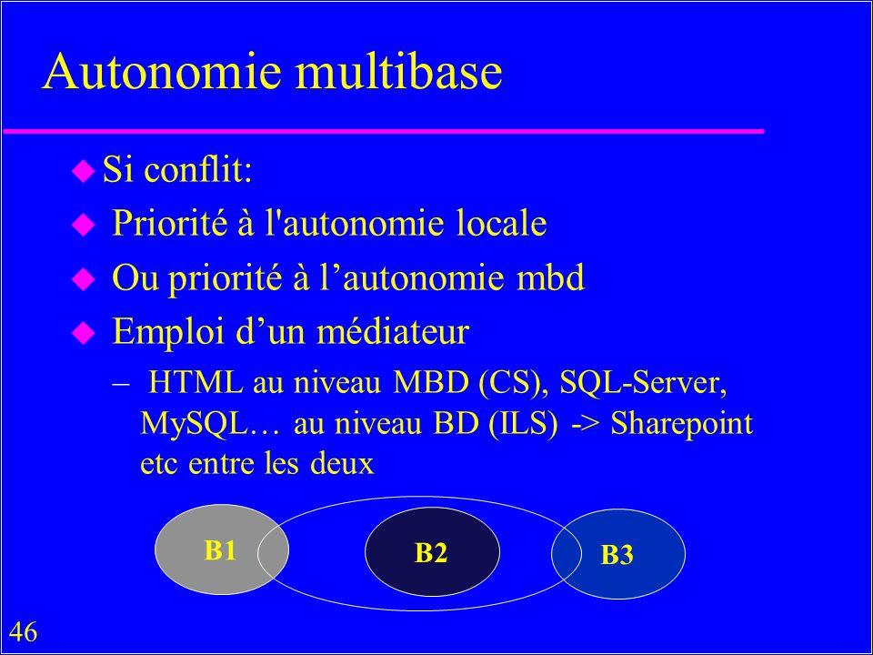 46 Autonomie multibase u Si conflit: u Priorité à l autonomie locale u Ou priorité à lautonomie mbd u Emploi dun médiateur – HTML au niveau MBD (CS), SQL-Server, MySQL… au niveau BD (ILS) -> Sharepoint etc entre les deux B1 B2 B3