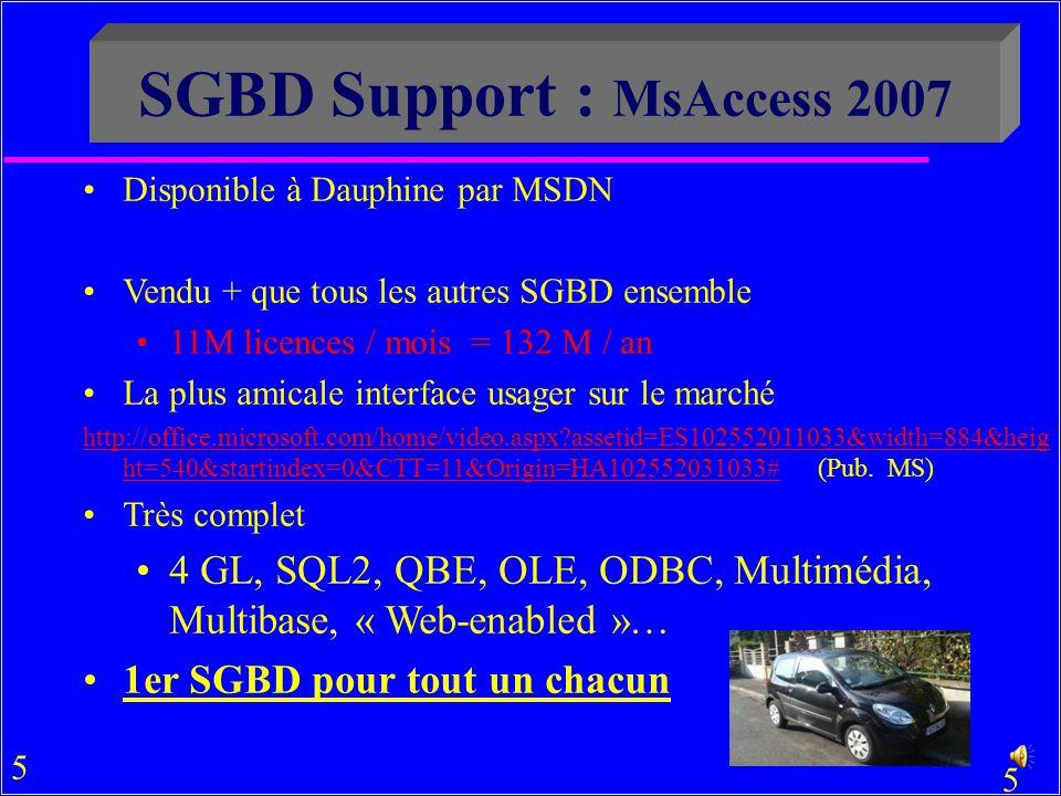 5 5 SGBD Support : MsAccess 2007 Disponible à Dauphine par MSDN Voir CRIO InterUFR (2 ème étage, Nouvelle Aile) Vendu + que tous les autres SGBD ensemble 11M licences / mois = 132 M / an La plus amicale interface usager sur le marché http://office.microsoft.com/home/video.aspx?assetid=ES102552011033&width=884&heig ht=540&startindex=0&CTT=11&Origin=HA102552031033#http://office.microsoft.com/home/video.aspx?assetid=ES102552011033&width=884&heig ht=540&startindex=0&CTT=11&Origin=HA102552031033# (Pub.