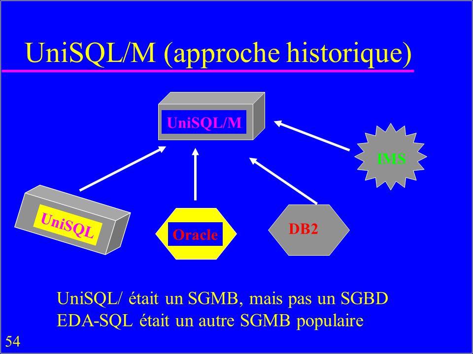 54 UniSQL/M (approche historique) UniSQL/M DB2 Oracle UniSQL IMS UniSQL/ était un SGMB, mais pas un SGBD EDA-SQL était un autre SGMB populaire