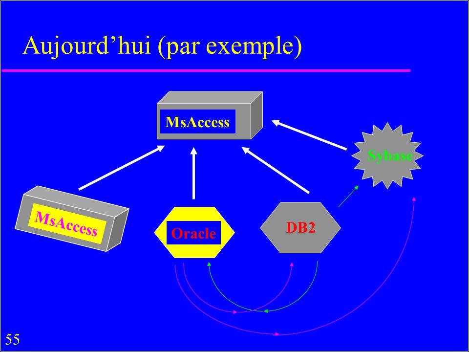 55 Aujourdhui (par exemple) MsAccess Oracle MsAccess Sybase DB2
