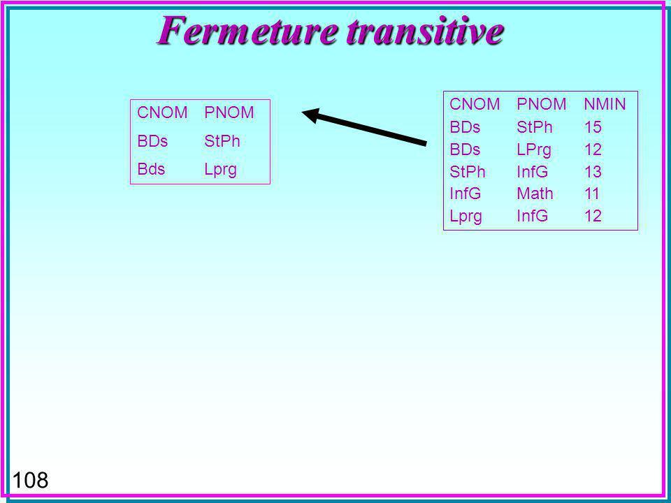 108 Fermeture transitive CNOMPNOM BDsStPh BdsLprg CNOMPNOMNMIN BDsStPh15 BDsLPrg12 StPhInfG13 InfGMath11 LprgInfG12