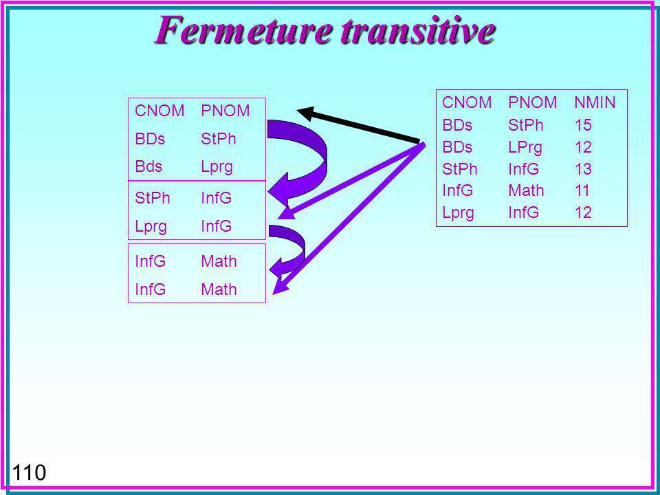 110 Fermeture transitive CNOMPNOM BDsStPh BdsLprg CNOMPNOMNMIN BDsStPh15 BDsLPrg12 StPhInfG13 InfGMath11 LprgInfG12 StPhInfG LprgInfG InfGMath