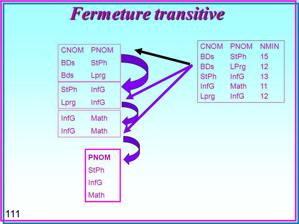 111 Fermeture transitive CNOMPNOM BDsStPh BdsLprg CNOMPNOMNMIN BDsStPh15 BDsLPrg12 StPhInfG13 InfGMath11 LprgInfG12 StPhInfG LprgInfG InfGMath PNOM StPh InfG Math
