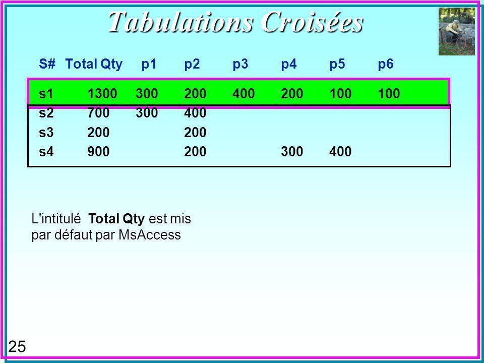 25 S# Total Qty p1p2p3p4p5p6 s11300300200400200100100 s2700300400 s3200200 s4900200300400 L intitulé Total Qty est mis par défaut par MsAccess Tabulations Croisées