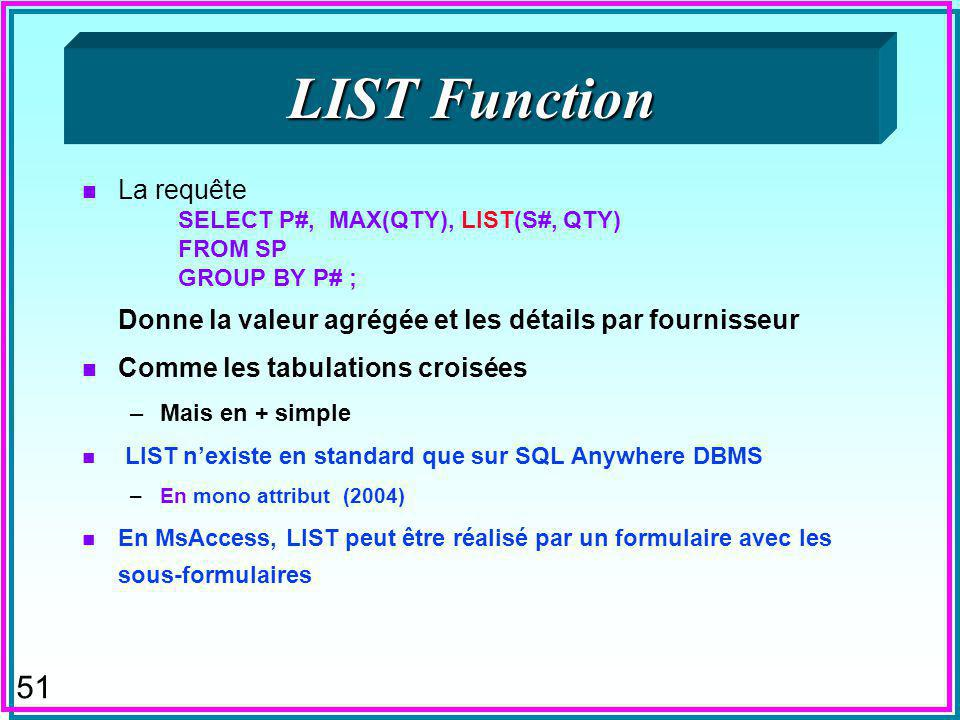 51 LIST Function n La requête SELECT P#, MAX(QTY), LIST(S#, QTY) FROM SP GROUP BY P# ; Donne la valeur agrégée et les détails par fournisseur n Comme les tabulations croisées –Mais en + simple n LIST nexiste en standard que sur SQL Anywhere DBMS –En mono attribut (2004) n En MsAccess, LIST peut être réalisé par un formulaire avec les sous-formulaires