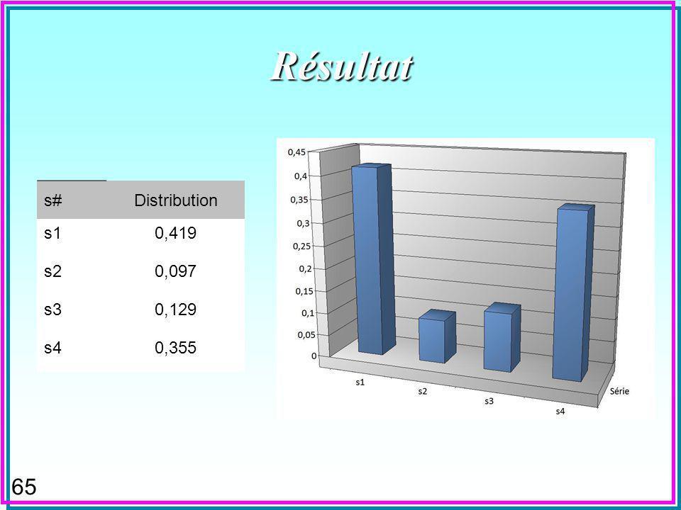 65 Résultat s#Distribution s10,419 s20,097 s30,129 s40,355