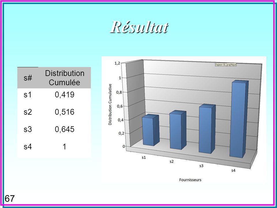 67 Résultat s# Distribution Cumulée s10,419 s20,516 s30,645 s41