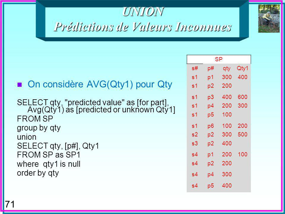 71 UNION Prédictions de Valeurs Inconnues n On considère AVG(Qty1) pour Qty SELECT qty, predicted value as [for part], Avg(Qty1) as [predicted or unknown Qty1] FROM SP group by qty union SELECT qty, [p#], Qty1 FROM SP as SP1 where qty1 is null order by qty SP s#p#qtyQty1 s1p1300400 s1p2200 s1p3400600 s1p4200300 s1p5100 s1p6100200 s2p2300500 s3p2400 s4p1200100 s4p2200 s4p4300 s4p5400