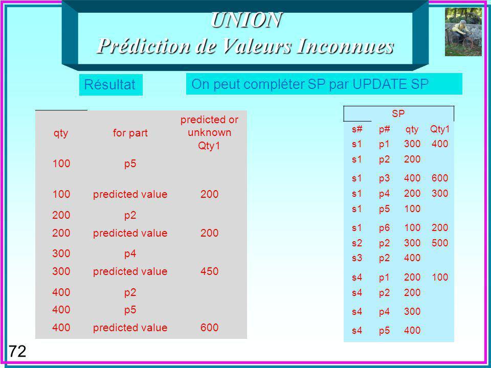 72 UNION Prédiction de Valeurs Inconnues On peut compléter SP par UPDATE SP Résultat SP s#p#qtyQty1 s1p1300400 s1p2200 s1p3400600 s1p4200300 s1p5100 s1p6100200 s2p2300500 s3p2400 s4p1200100 s4p2200 s4p4300 s4p5400 qtyfor part predicted or unknown Qty1 100p5 100predicted value200 p2 200predicted value200 300p4 300predicted value450 400p2 400p5 400predicted value600