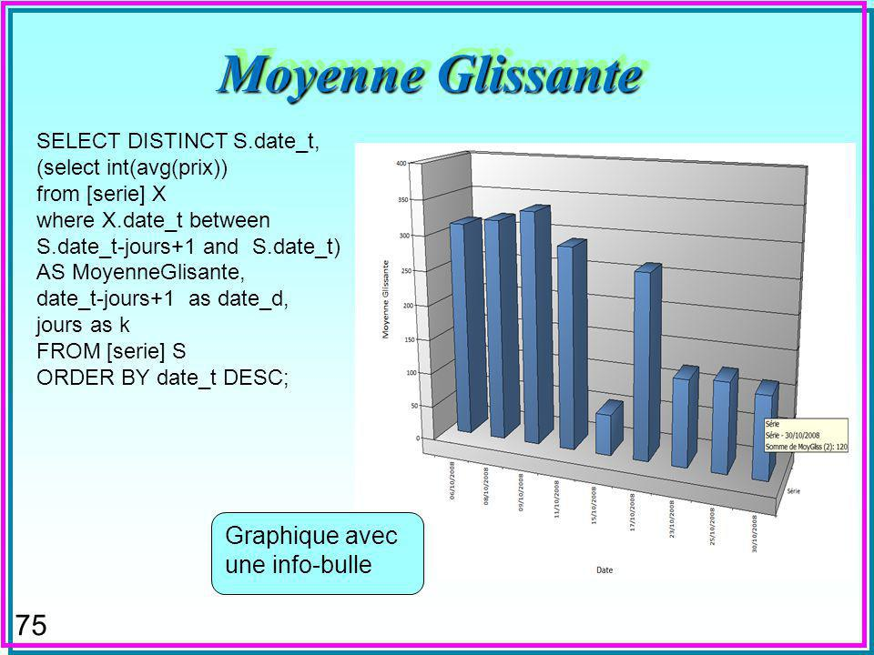 75 Moyenne Glissante SELECT DISTINCT S.date_t, (select int(avg(prix)) from [serie] X where X.date_t between S.date_t-jours+1 and S.date_t) AS MoyenneGlisante, date_t-jours+1 as date_d, jours as k FROM [serie] S ORDER BY date_t DESC; Graphique avec une info-bulle