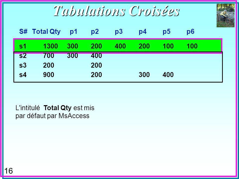 16 S# Total Qty p1p2p3p4p5p6 s11300300200400200100100 s2700300400 s3200200 s4900200300400 L intitulé Total Qty est mis par défaut par MsAccess Tabulations Croisées