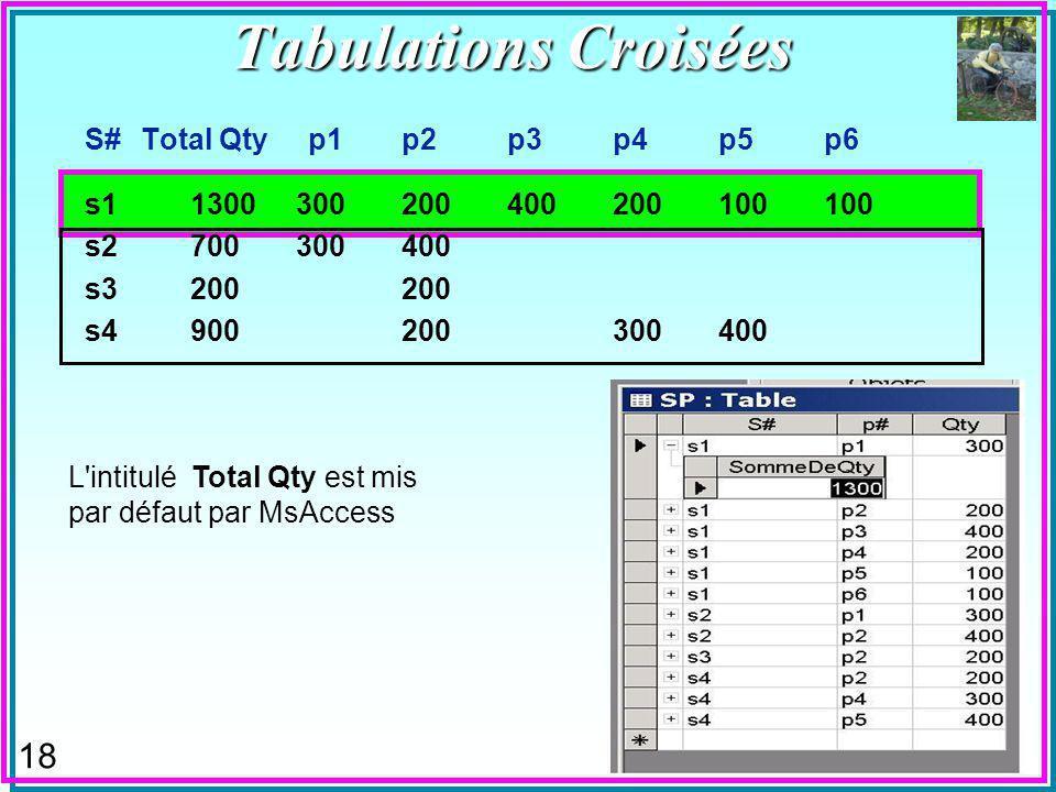 18 S# Total Qty p1p2p3p4p5p6 s11300300200400200100100 s2700300400 s3200200 s4900200300400 L intitulé Total Qty est mis par défaut par MsAccess Tabulations Croisées