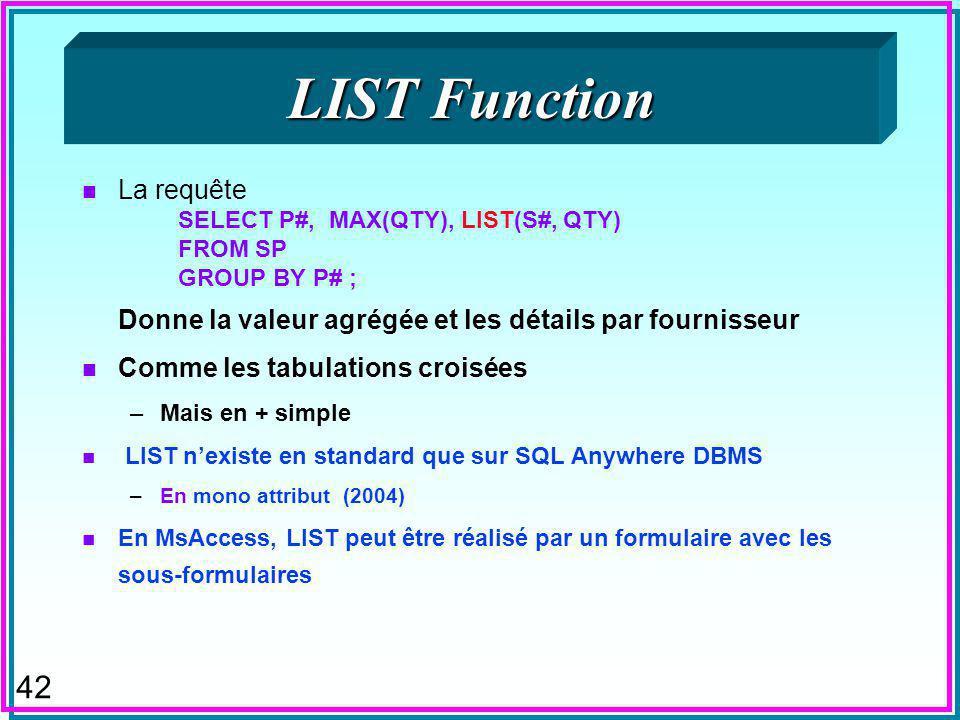 42 LIST Function n La requête SELECT P#, MAX(QTY), LIST(S#, QTY) FROM SP GROUP BY P# ; Donne la valeur agrégée et les détails par fournisseur n Comme les tabulations croisées –Mais en + simple n LIST nexiste en standard que sur SQL Anywhere DBMS –En mono attribut (2004) n En MsAccess, LIST peut être réalisé par un formulaire avec les sous-formulaires