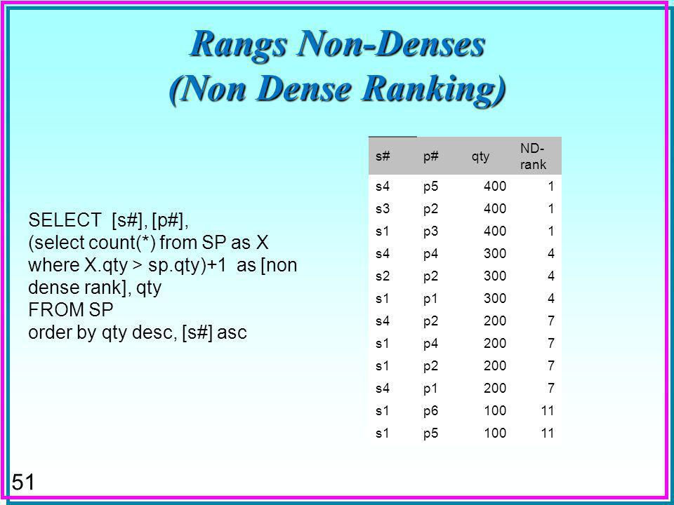 51 Rangs Non-Denses (Non Dense Ranking) SELECT [s#], [p#], (select count(*) from SP as X where X.qty > sp.qty)+1 as [non dense rank], qty FROM SP orde