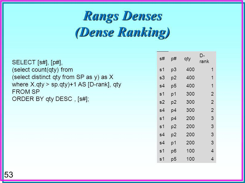 53 Rangs Denses (Dense Ranking) SELECT [s#], [p#], (select count(qty) from (select distinct qty from SP as y) as X where X.qty > sp.qty)+1 AS [D-rank]