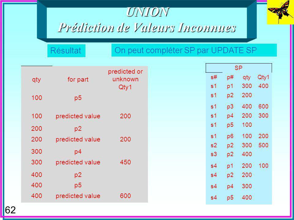 62 UNION Prédiction de Valeurs Inconnues On peut compléter SP par UPDATE SP Résultat SP s#p#qtyQty1 s1p1300400 s1p2200 s1p3400600 s1p4200300 s1p5100 s1p6100200 s2p2300500 s3p2400 s4p1200100 s4p2200 s4p4300 s4p5400 qtyfor part predicted or unknown Qty1 100p5 100predicted value200 p2 200predicted value200 300p4 300predicted value450 400p2 400p5 400predicted value600