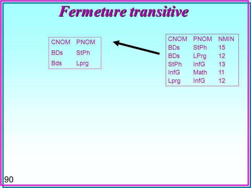 90 Fermeture transitive CNOMPNOM BDsStPh BdsLprg CNOMPNOMNMIN BDsStPh15 BDsLPrg12 StPhInfG13 InfGMath11 LprgInfG12