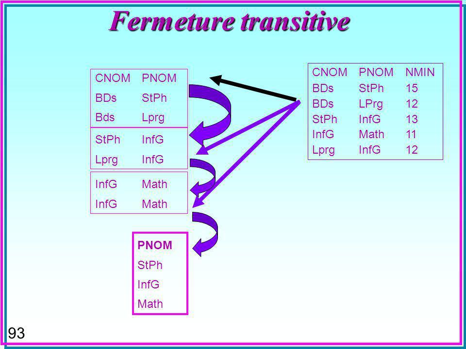 93 Fermeture transitive CNOMPNOM BDsStPh BdsLprg CNOMPNOMNMIN BDsStPh15 BDsLPrg12 StPhInfG13 InfGMath11 LprgInfG12 StPhInfG LprgInfG InfGMath PNOM StPh InfG Math
