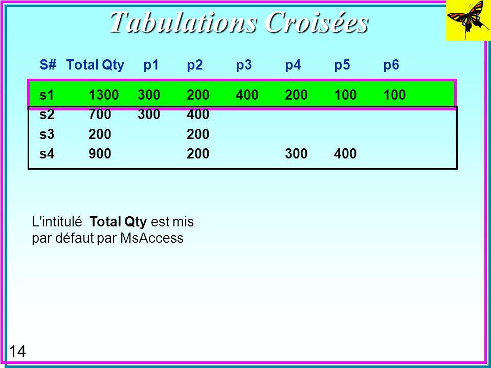 13 Tabulations Croisées (Crosstab queries, Pivot Queries) n Présentent les résultat sous forme habituelle de feuilles de calculs –Les agrégats SUM, AV