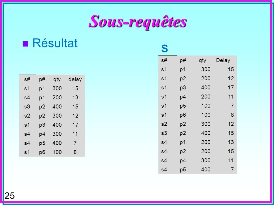 24 Sous-requêtes n Skyline –Objets non-dominé par aucun autre SELECT X.[s#], X.[p#], qty, delay FROM SP X where not exists (select * from SP as Y where (Y.qty >= X.Qty and Y.Delay < X.Delay or Y.qty > X.Qty and Y.Delay <= X.Delay) and X.[p#] = Y.[p#]) order by X.[p#];